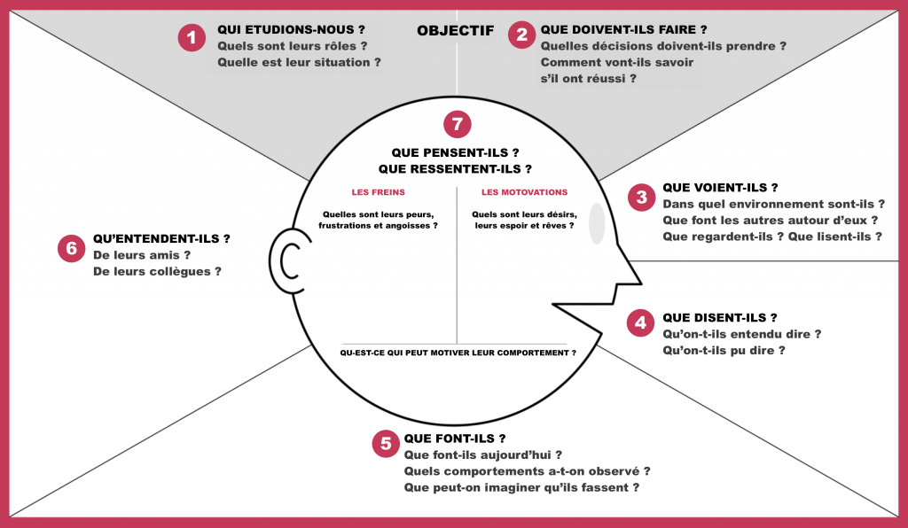Empathy Mapping V2 Ux Design